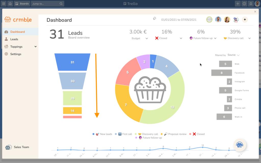 Crmble's dashboard funnel chart